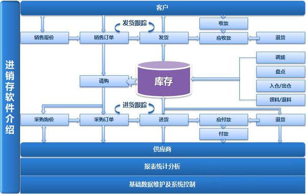 生产型企业如何选择财务软件?